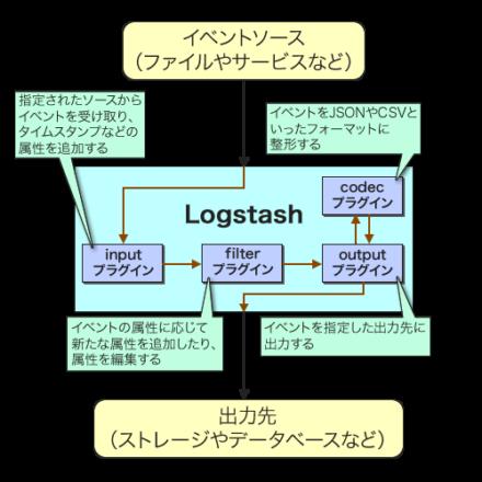 図2 Logstashの構造