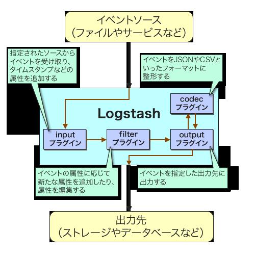 15分で作る、Logstash+Elasticsearchによるログ収集・解析環境