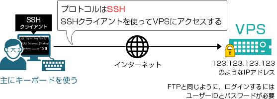 VPSへはSSHクライアントを使ってアクセスする