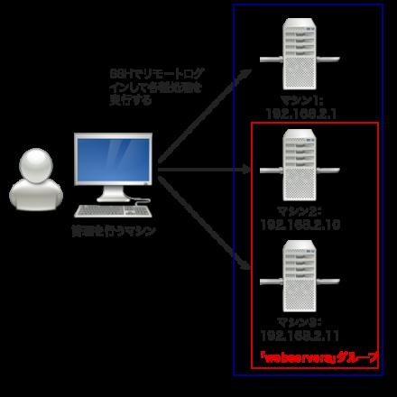 図2 管理対象ホストの例