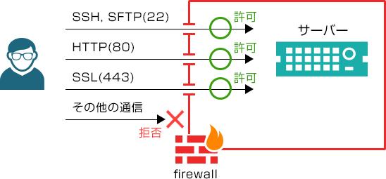 iptables_firewall