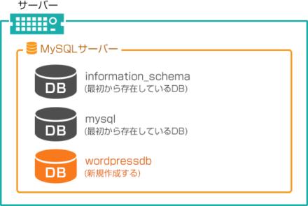 MYSQLサーバーの中にDBを作る