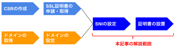 SNI設定のフロー