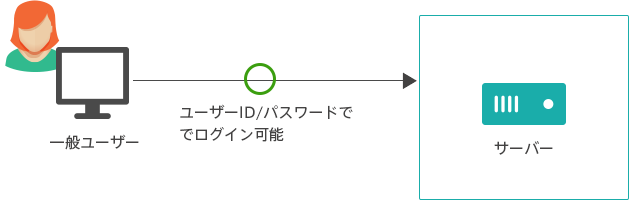 ssh 一般ユーザーでログイン可能
