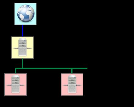 図8 3台のマシンを利用してAppScaleクラスタを構築する例