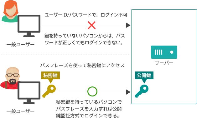 ssh 公開鍵認証でアクセス