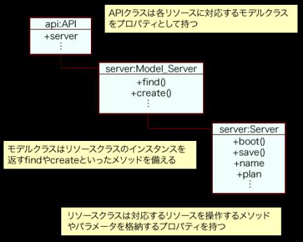 図1 saklientでのリソースとモデル、APIクラス