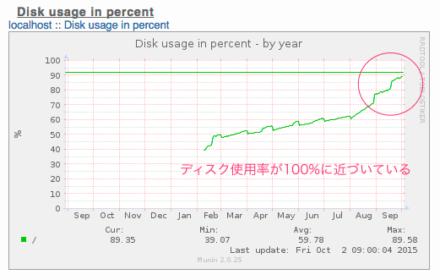 Munin サーバーディスク使用率