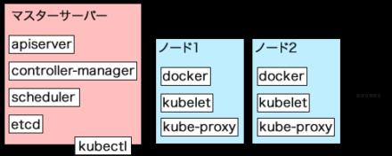 図2 kubernetesの基本的な構成