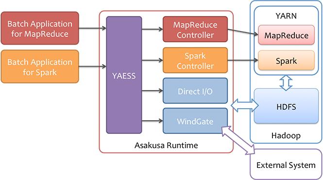 Asakusa Framework 概要