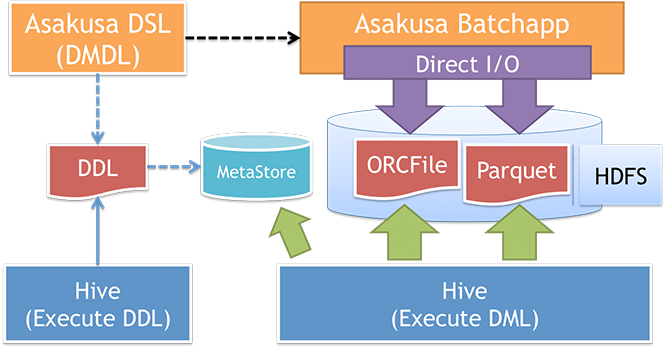 Asakusa FrameworkとSQL-on-Hadoopの連携