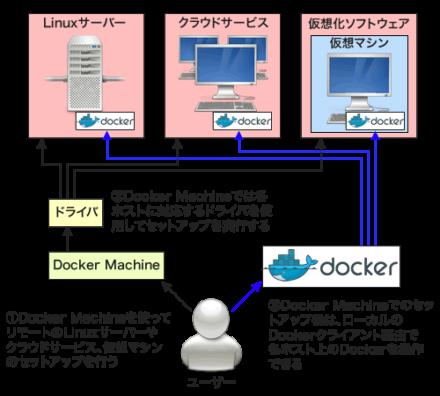 図1 Docker Machineのアーキテクチャ