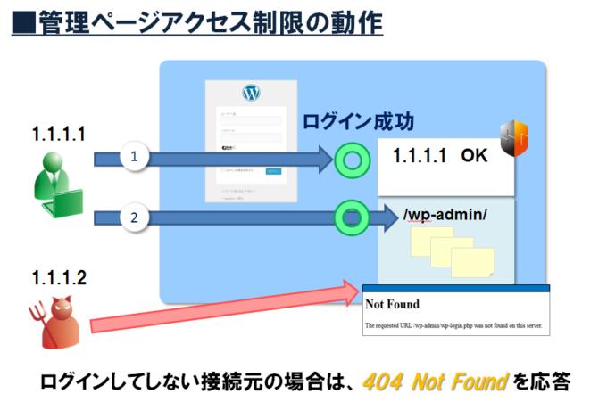 siteguard-wp-plugin_adminpage_filter_02