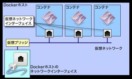 図1 仮想ブリッジを使用したコンテナネットワーク
