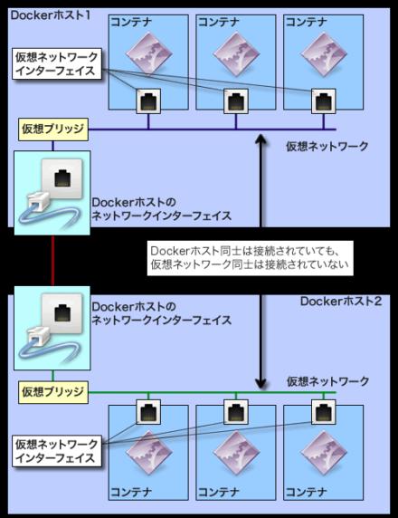 図2 ブリッジネットワークの場合、異なるDockerホスト上にあるコンテナ同士はそのままでは通信できない