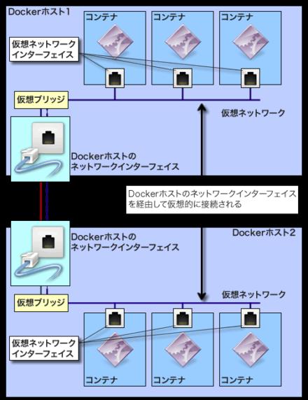 図3 VXLANベースの仮想ネットワークを構築することで、異なるDockerホスト上にある仮想ネットワークを接続されているように扱える
