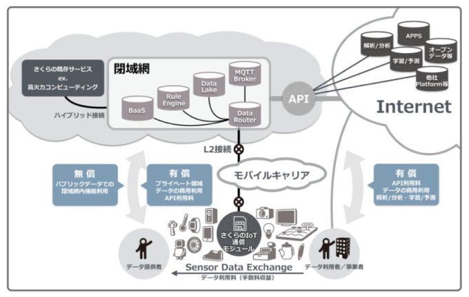 「さくらのIoT Platform」のシステム概要