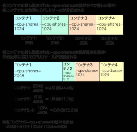 図1 「--cpu-shares」オプション指定によるCPUリソース割り当て
