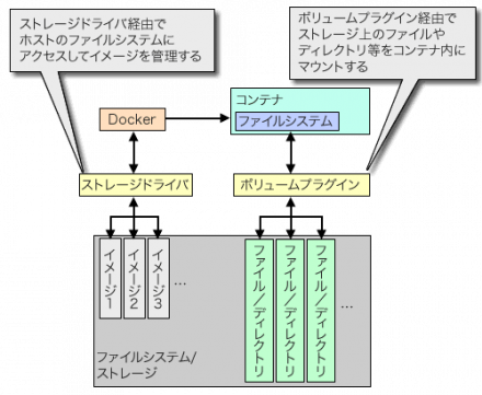 図1 ボリュームプラグインとストレージドライバ