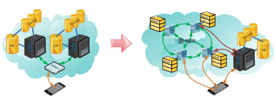 左側は従来型のシステム概念図。右側はブロックチェーン技術を活用した勘定系の概念図。