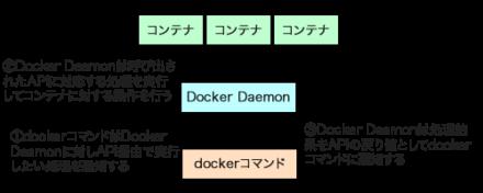 図1 dockerコマンドはDocker Daemon経由でコンテナの操作を実行する