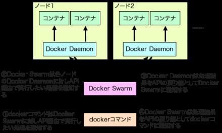 図2 Docker SwarmはAPI経由で各ノードのDocker Daemonを操作する