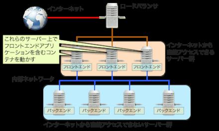 図3 フロントエンドコンテナを実行するノードを固定する構成例