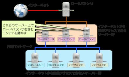 図4 コンテナ内でロードバランサを実行する
