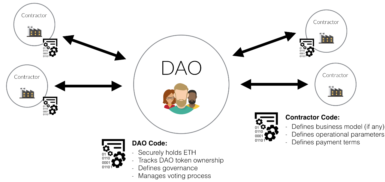 The DAOのコンセプト図