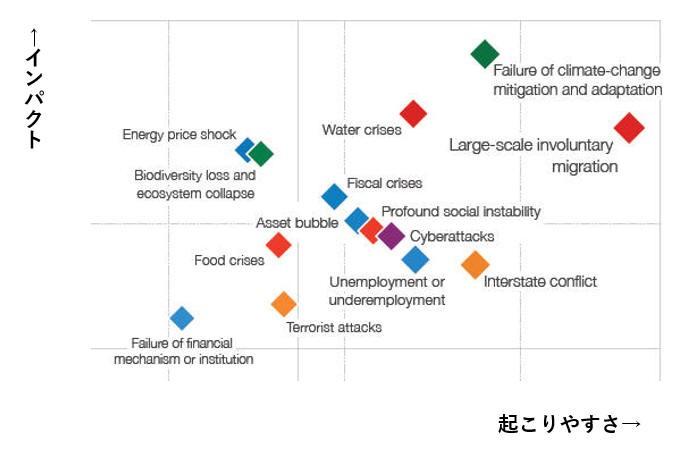 「The Global Risks Report 2016」(資料:WORLD ECONOMIC FORUM)