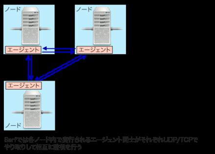 図3 Serfの「エージェント」