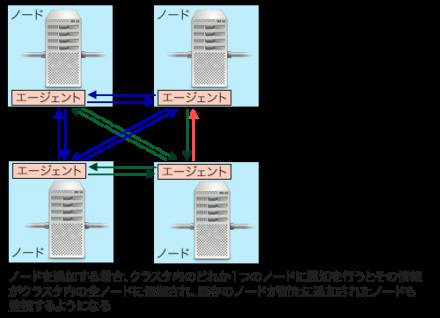 図4 mDNSによる自動認識が利用できない場合、クラスタ内のどれか1つのノードを指定してエージェントを起動する