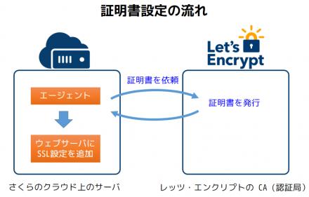 lets-encrypt-arch
