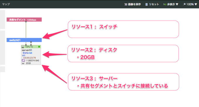 Terraformでインポートするサンプルリソースの構成図