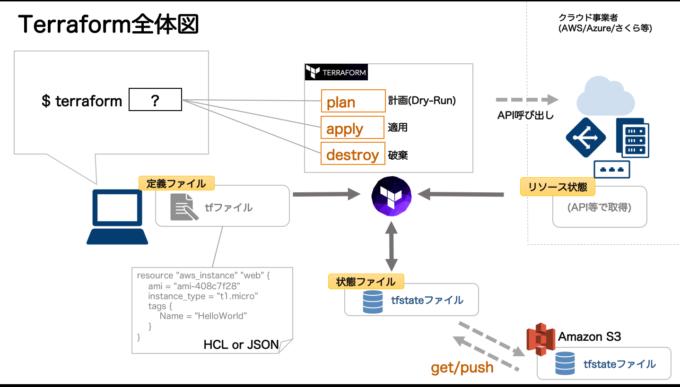 Terrafrom全体図