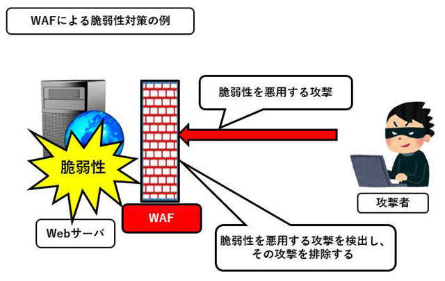 WAFは攻撃パターンから攻撃を検出・破棄