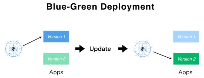 blue_green_deployment