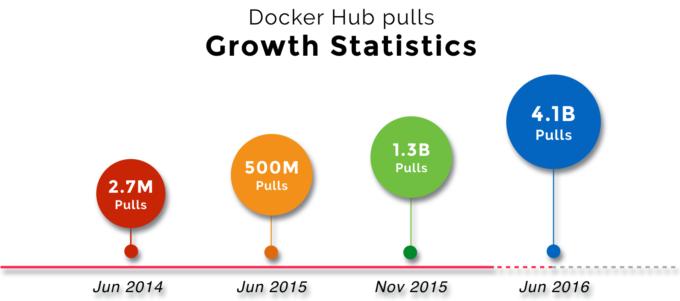 docker_hub_pulls_growth
