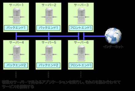 図1 クラスタ環境のイメージ