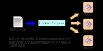 図1 Docker Composeによるサービスの立ち上げ