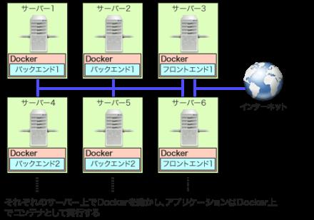 図2 Dockerクラスタのイメージ