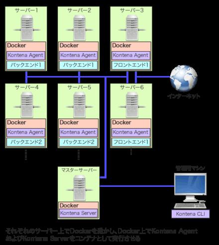 図3 Kontenaのアーキテクチャ