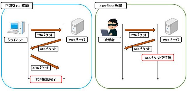 代表的なDoS攻撃はサーバに多量のTCP接続を行う「SYN flood」