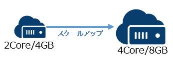 01_scaleup