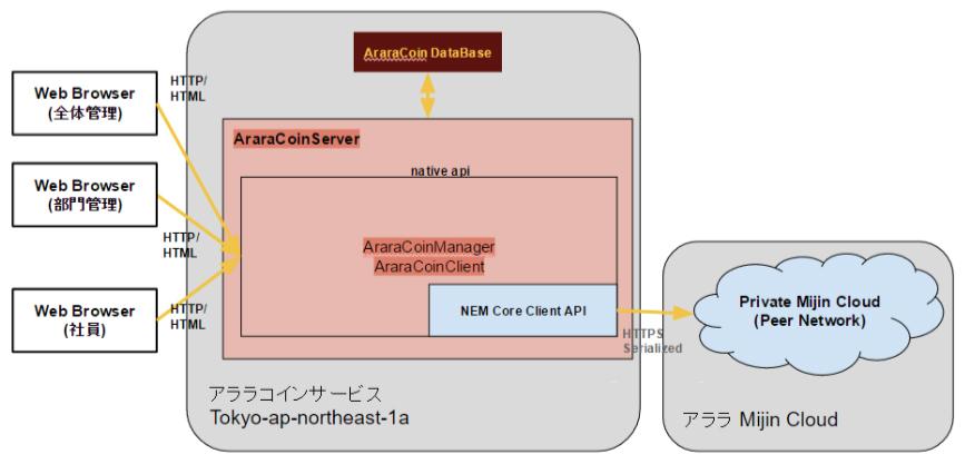 実証実験のアプリケーションの構成。ブロックチェーン(mijin)を活用するアプリケーションは自社で構築した