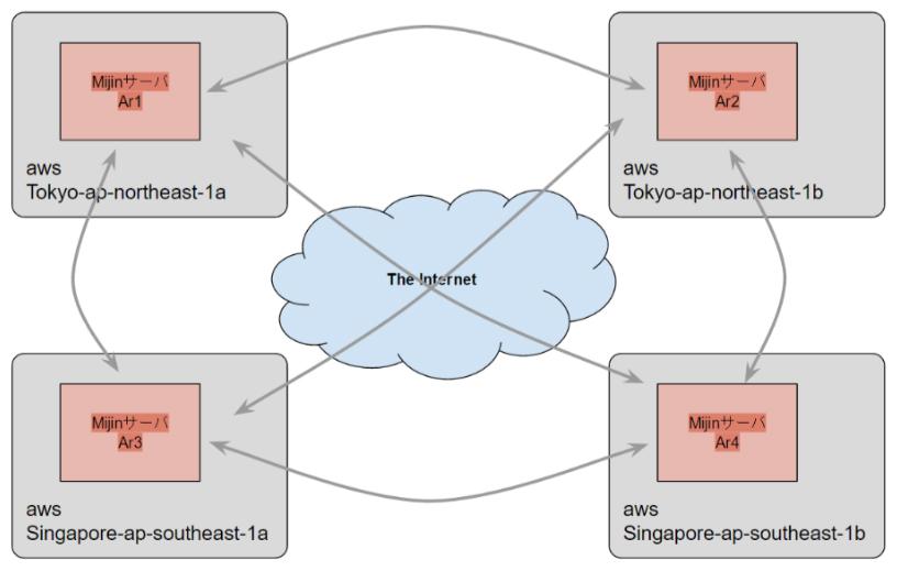 地理的に離れたノード(異なるリージョンのノード)に分散してブロックチェーンをホスティングする実証実験も行った