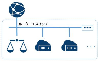 loadbalance