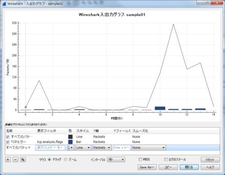 図23 「入出力グラフ」では表示フィルタで指定したパケットの時間変化をグラフで確認できる