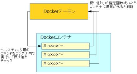 図1 Dockerのヘルスチェック機能概要