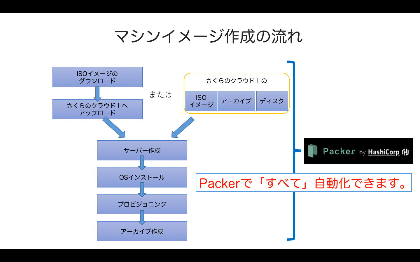 packer01_overview